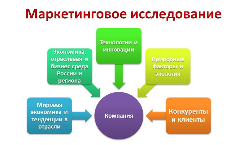 Павел медведев организация маркетинговой службы с нуля (бизнес процесс маркетинговой деятельности)